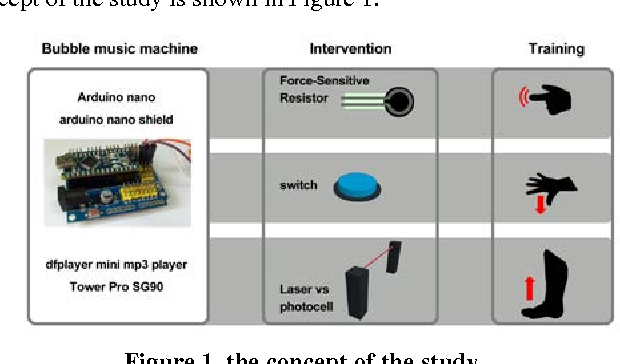 Figure 1 from The effects of interactive music and bubble