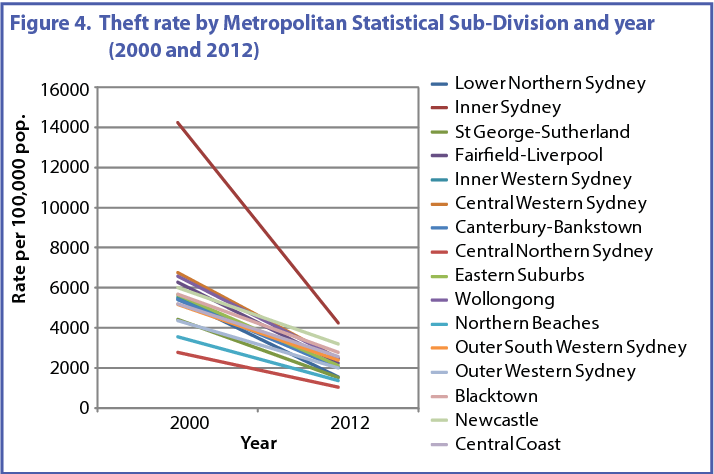 PDF] The great property crime drop: a regional analysis