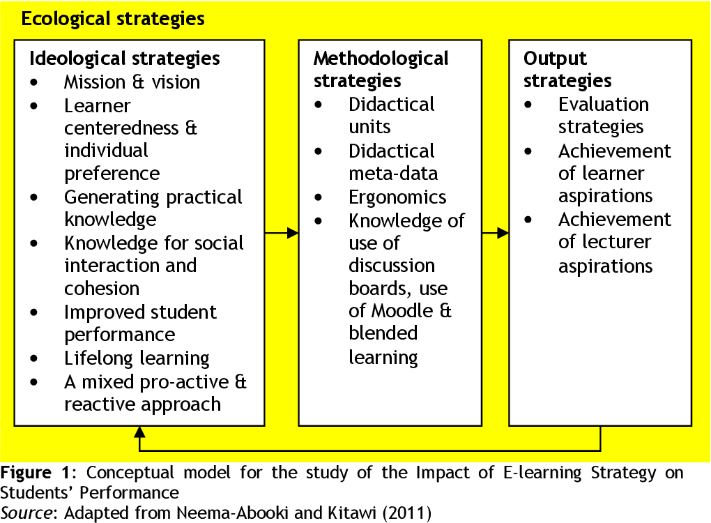PDF] Impact of E-Learning Strategy on Students' Academic