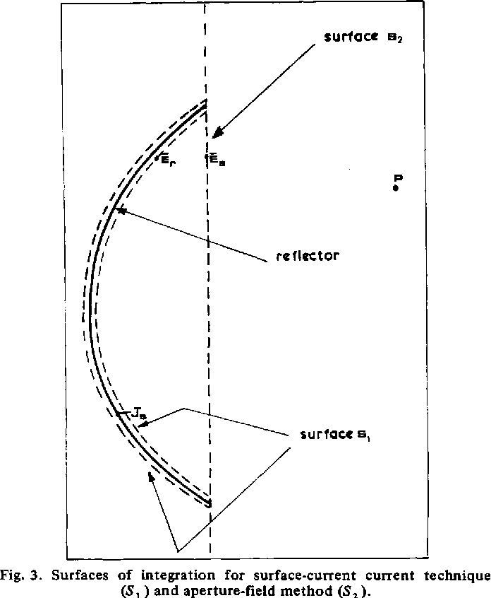 Figure 3 from Offset-parabolic-reflector antennas: A review