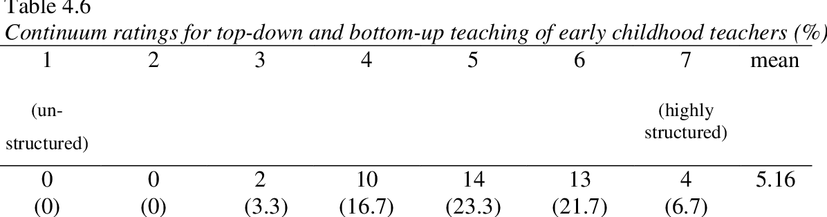 table 4.6