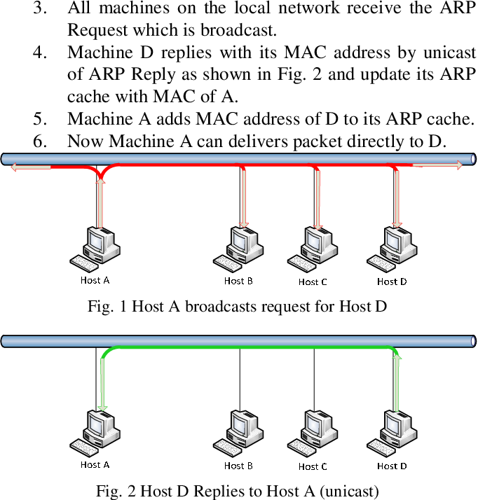 Figure 1 from An Efficient and Secure Solution for the