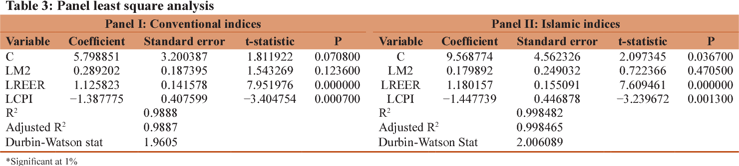 Macroeconomic Variables And Stock Market Returns Panel Analysis From Selected Asean Countries Semantic Scholar
