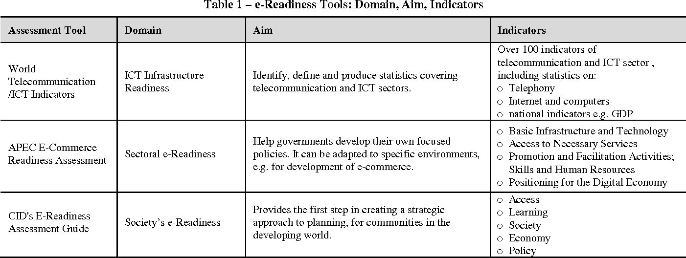 Table 1 from A readiness assessment framework for e