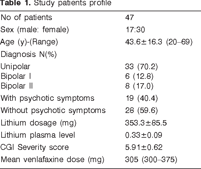 Table 1 from Low dosage lithium augmentation in venlafaxine