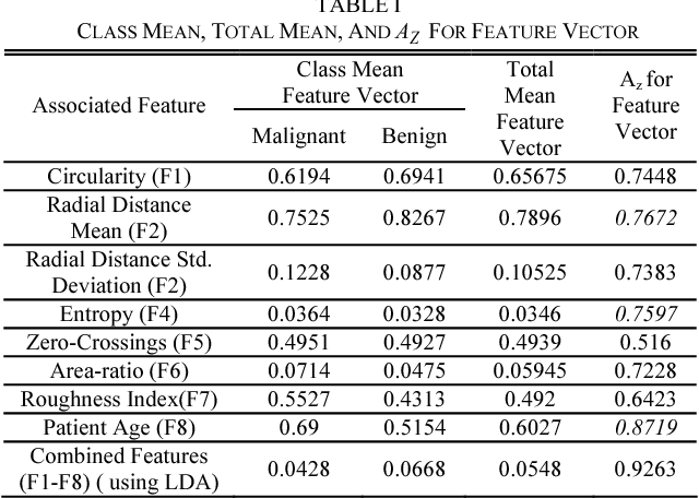 TABLE I CLASS MEAN, TOTAL MEAN, AND AZ FOR FEATURE VECTOR