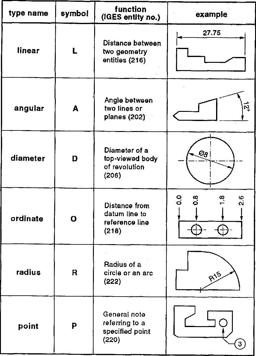 Figure 2 from Dimensioning analysis: toward automatic understanding of engineering  drawings | Semantic ScholarSemantic Scholar