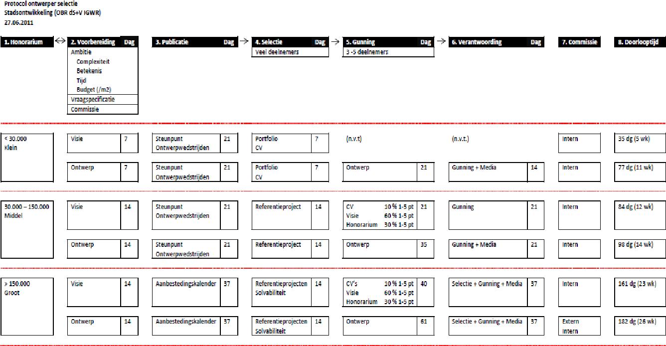 Towards A Professional Commissioning Practice An Assessment Of Recent Public Design Competition Culture In The Netherlands Semantic Scholar Een beoordelingstraject dat sollicitanten of kandidaten. semantic scholar
