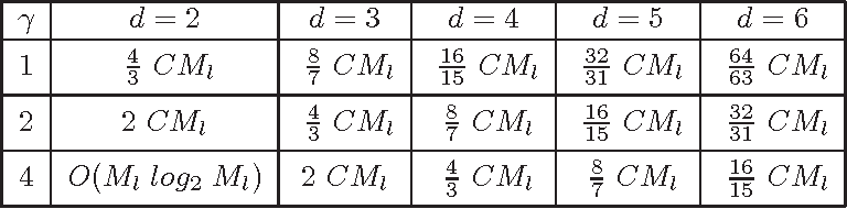 table 4.1
