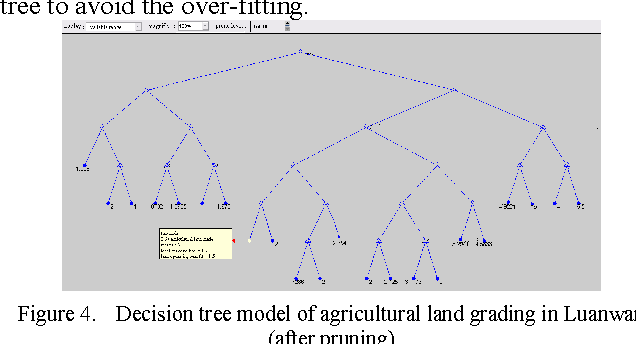 Construction and Application of the Decision Tree Model for