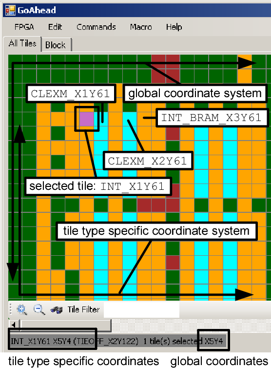 Figure 1 from The Xilinx Design Language (XDL): Tutorial and