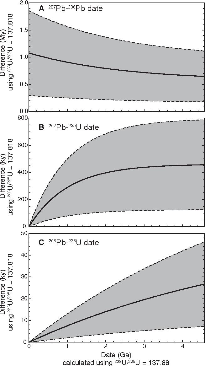 Uran 235 dating Range