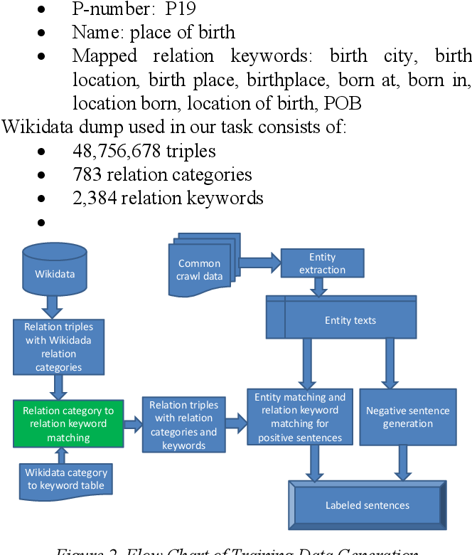 PDF] Building Knowledge Base through Deep Learning Relation