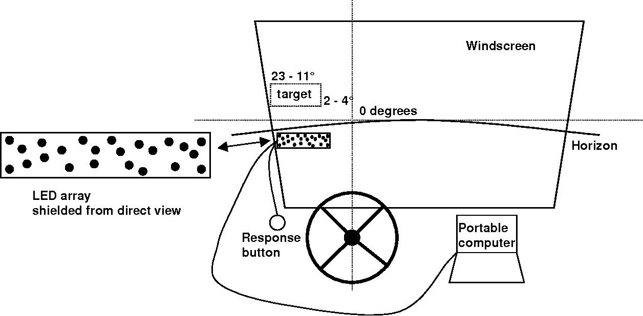 PDF] Measuring Driver Visual Distraction with a Peripheral