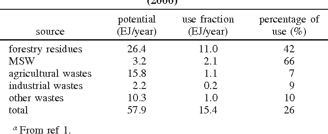 Biofuels Pros And Cons >> Table 2 From Biofuels A Survey On Pros And Cons Semantic