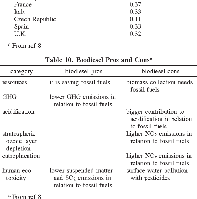 Biofuels Pros And Cons >> Table 10 From Biofuels A Survey On Pros And Cons Semantic