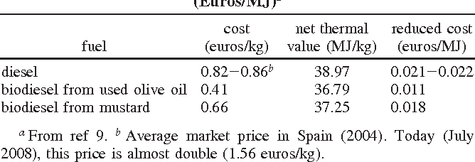 Biofuels Pros And Cons >> Table 8 From Biofuels A Survey On Pros And Cons Semantic
