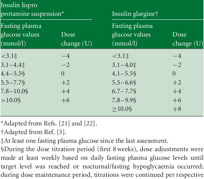 Table 1 From Comparison Of Insulin Lispro Protamine