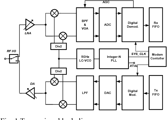 Figure 1 from A fully integrated 2.4 GHz IEEE 802.15.4 transceiver for  Zigbee applications | Semantic ScholarSemantic Scholar