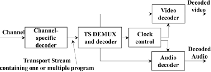 Figure 10 from Delivery of ATSC 3 0 Services With MPEG Media