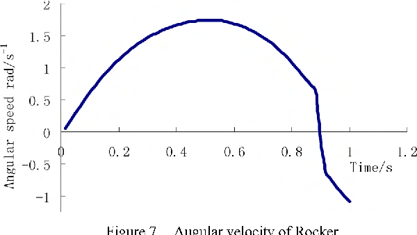 Optimization and simulation of crank-rocker mechanism based
