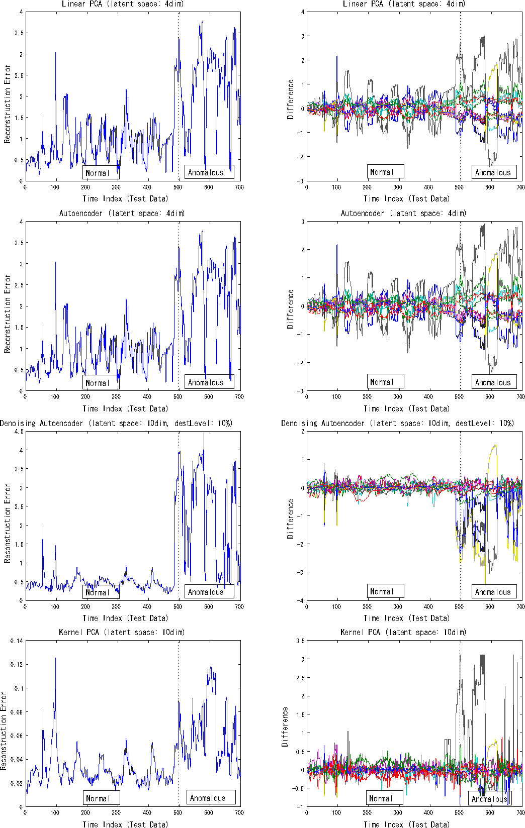 Figure 5 from Anomaly Detection Using Autoencoders with