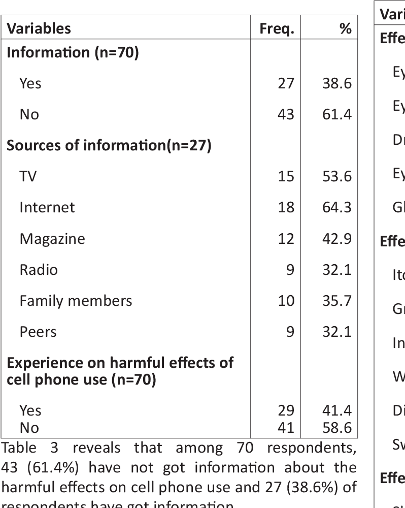 PDF] Knowledge regarding harmful effects on cell phone use