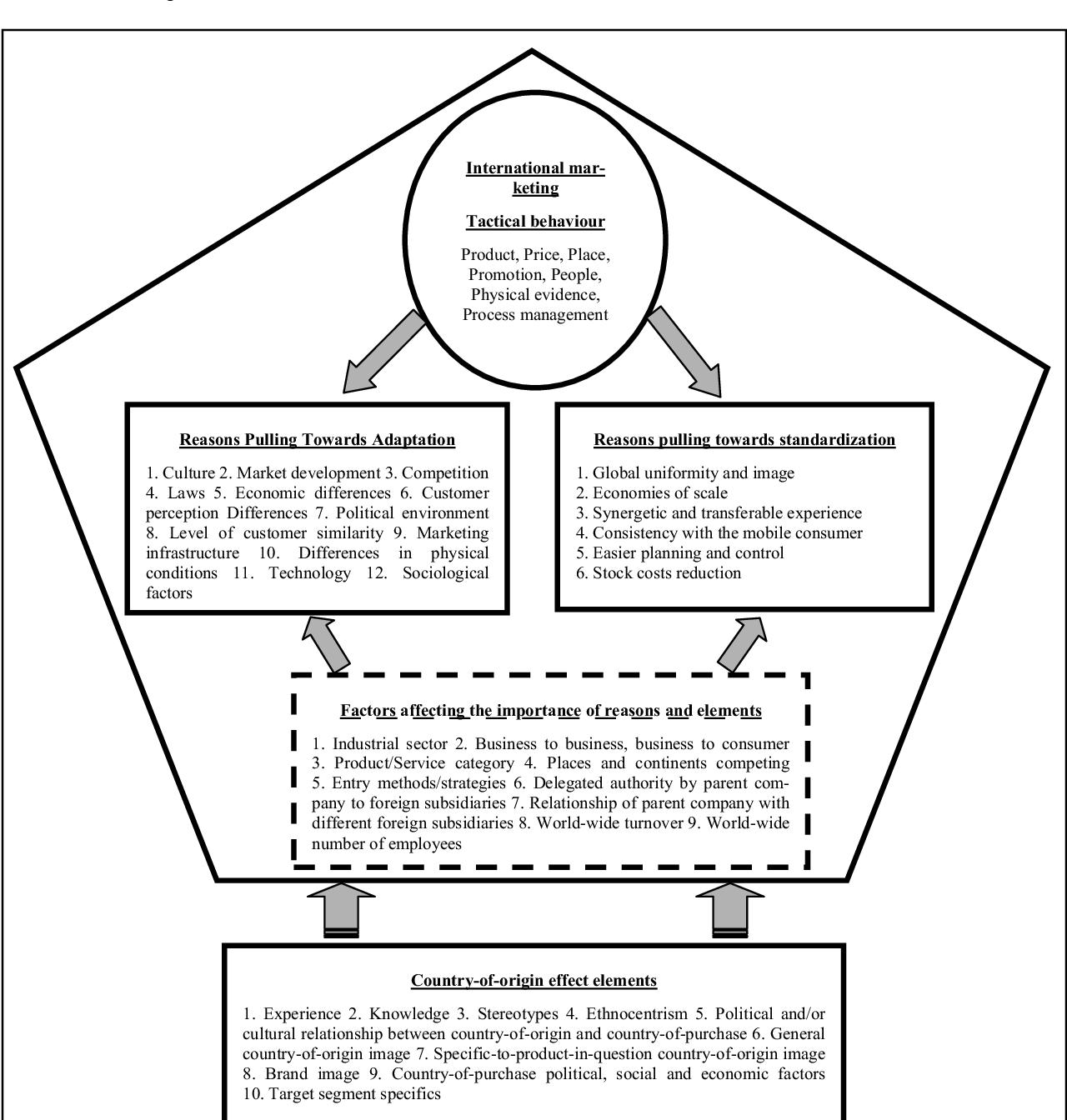 Figure 2 from ADAPTATION VS  STANDARDIZATION IN