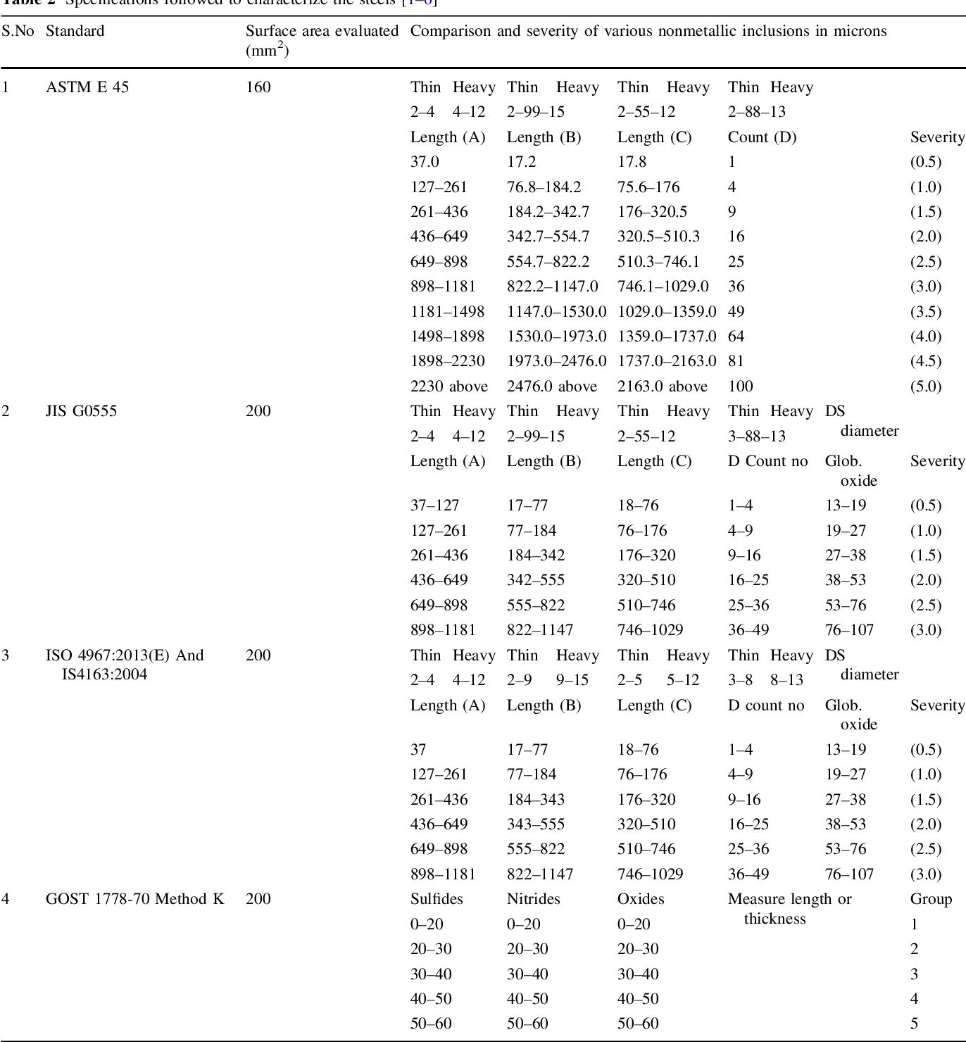 Microinclusion Evaluation Using Various Standards Semantic Scholar