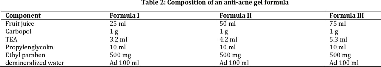 Formulasi Geltopikal Dari Ekstrak Nerii Folium Dalam Sediaan Anti Jerawat