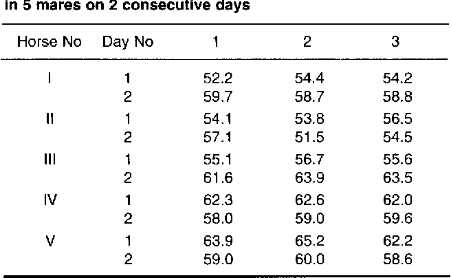 Table 1 from Physiological correlates associated with