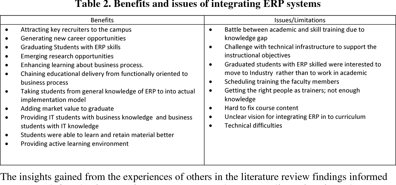 Table 2 from Integrating ERP ( SAP ) in the Accounting