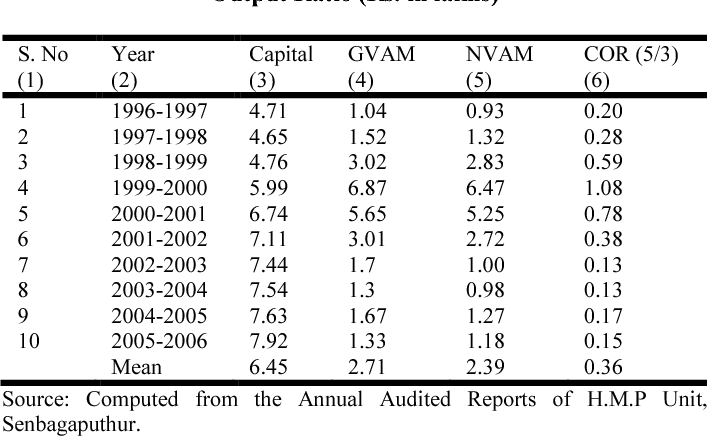 Table 3 from CAPITAL OUTPUT RATIO AND MARGINAL COST ANALYSIS