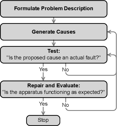 PDF] Investigating the role of model-based reasoning while