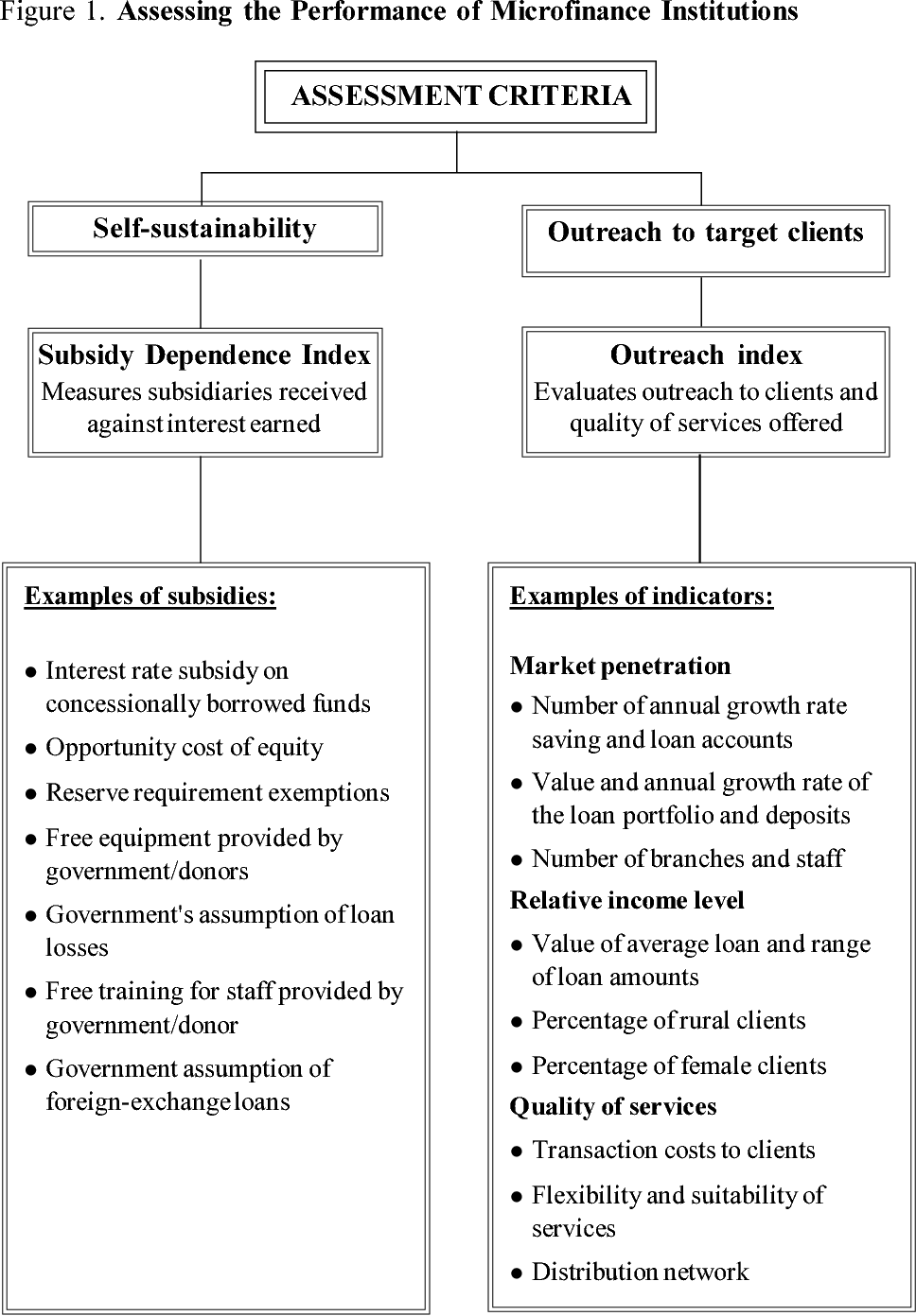 AN ASSESSMENT OF MICROFINANCE INSTITUTION PERFORMANCE The ...