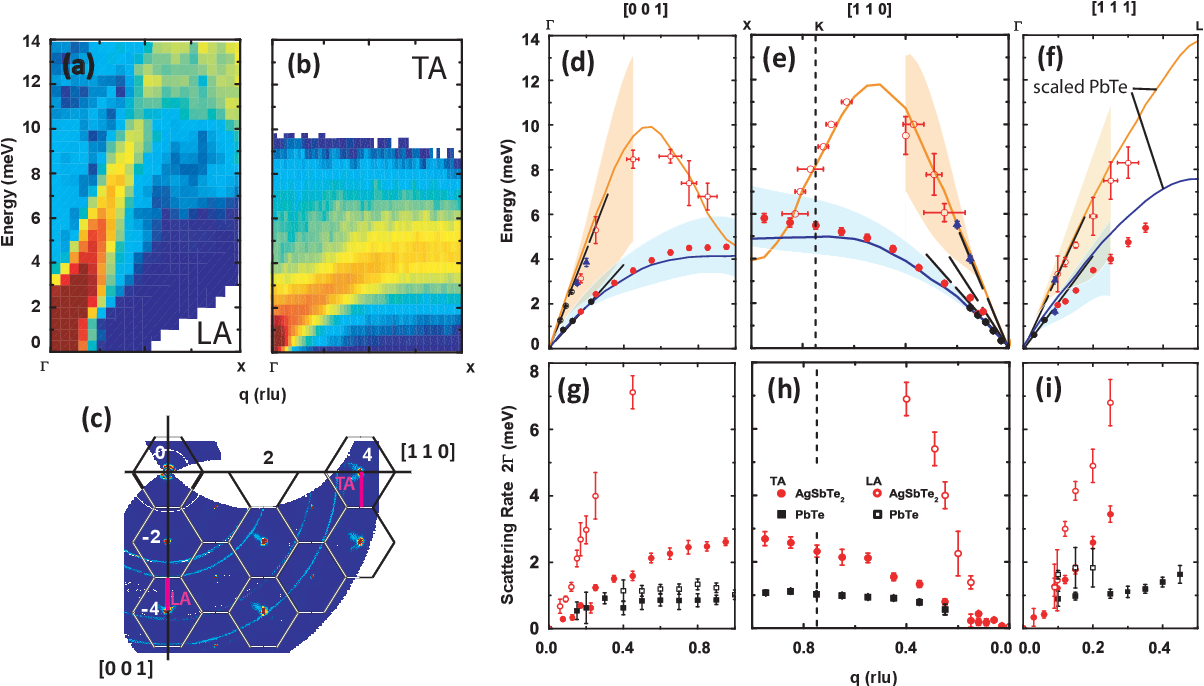 Figure 1 from Glass-like phonon scattering from a
