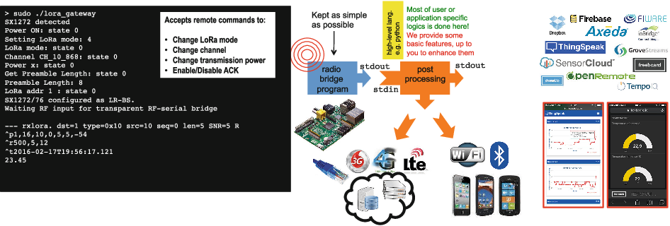 Building Low-Cost Gateways and Devices for Open LoRa IoT