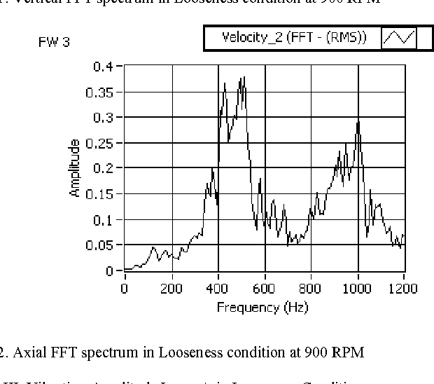 Figure 12 from Vibration analysis of electrical rotating