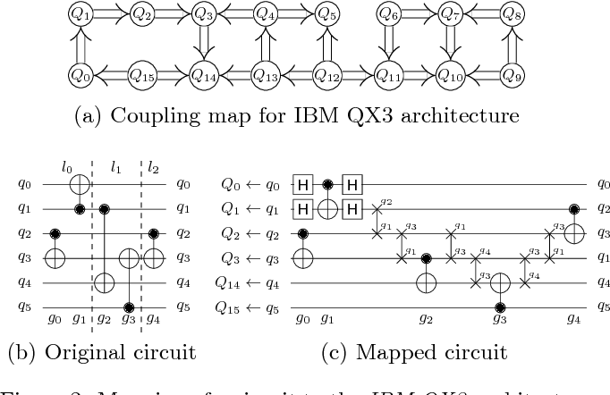 Figure 2 from Computer-Aided Design for Quantum Computation