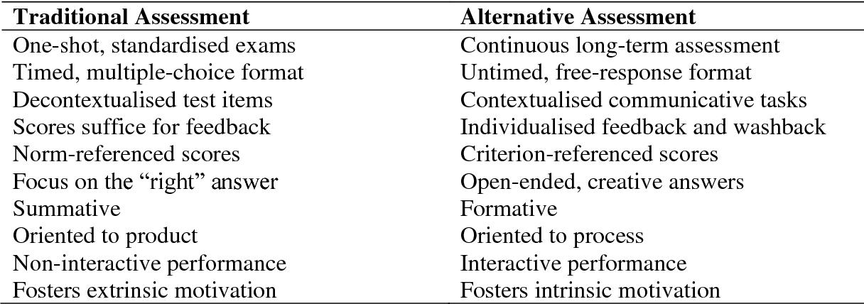 portfolio assessment in mathematics