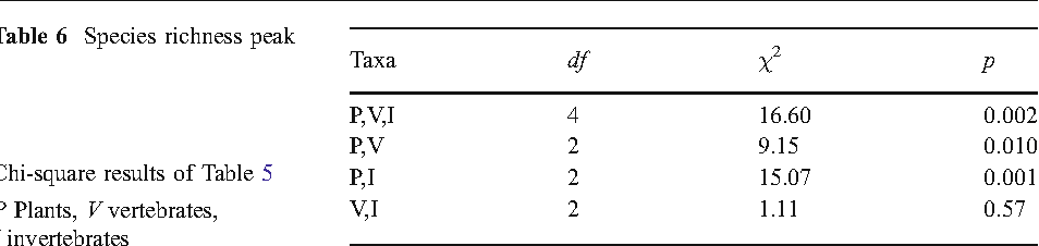 table 6