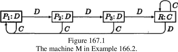 figure 167.1