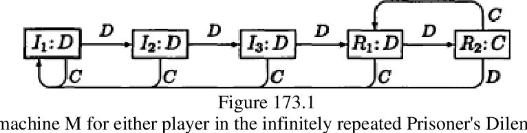 figure 173.1