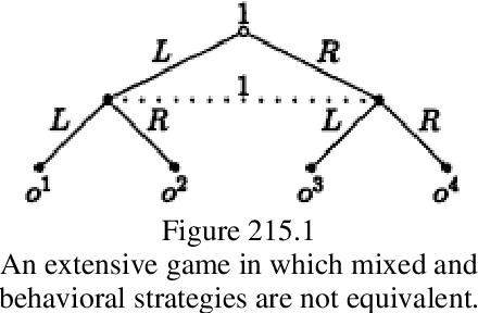 figure 215.1
