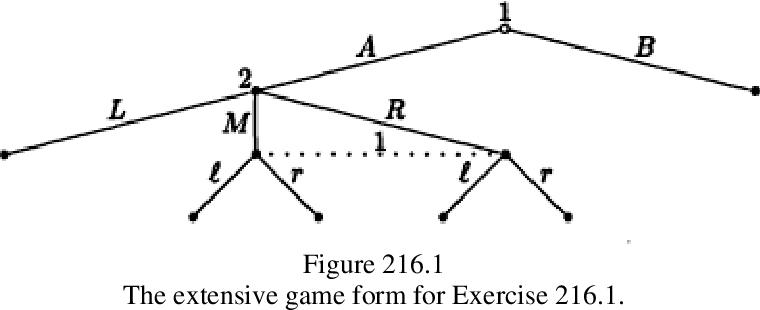 figure 216.1