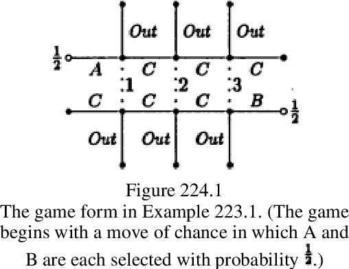figure 224.1
