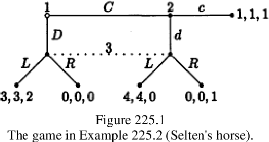 figure 225.1