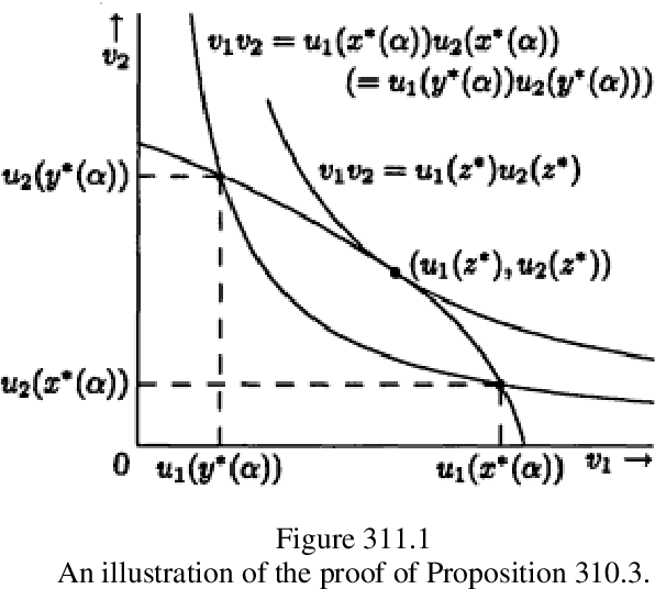 figure 311.1