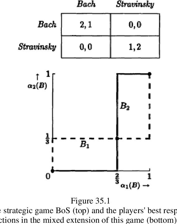 figure 35.1