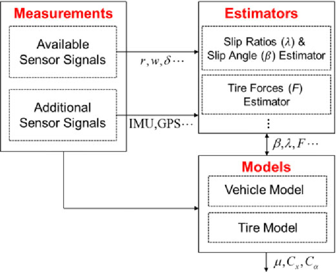 Figure 1 from Estimation of the Tire Cornering Stiffness as